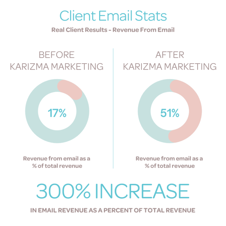 Before and After Karizma Marketing - Increase in Email Marketing Revenue