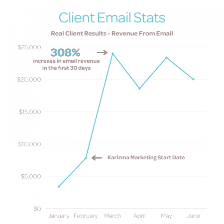 Client Email Stats - Before and After Karizma Marketing Email Marketing Agency