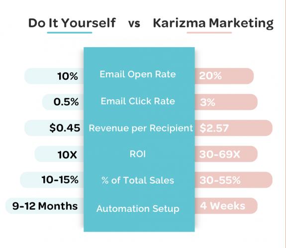 DIY vs Karizma Marketing - Email Marketing Services - White Comparison Chart